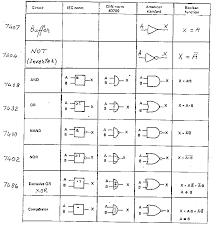 and logic gates
