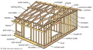 a frame construction