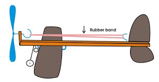 elastic band power