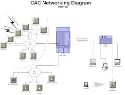network infrastructure diagram