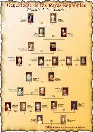 arbol genealogico reyes