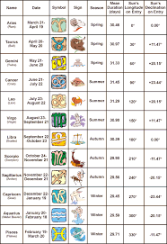 astrology signs and dates