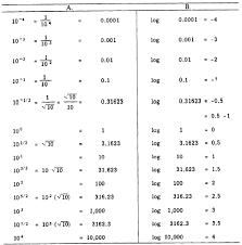 logarithm table