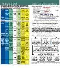 acid alkaline diets
