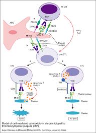 a antigen