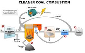 clean coal power plant