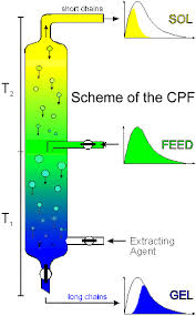 fractionation columns