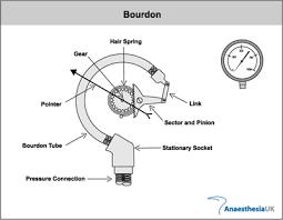 bourdon pressure gauge