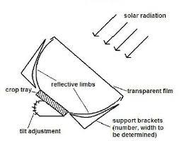 cpc solar