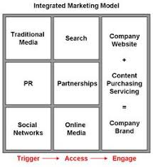 direct marketing modeling