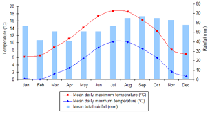 climate graph of italy