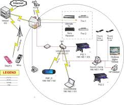 home network map