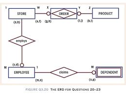 erd example