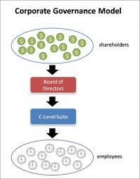 corporate governance models