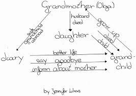 roald dahl family tree