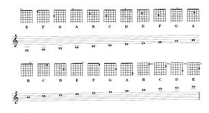 bass guitar finger charts