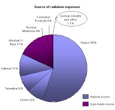 radioactivity exposure