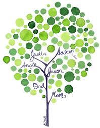 my family trees
