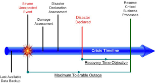 disaster recovery plan templates