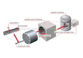 nuclear energy reactors