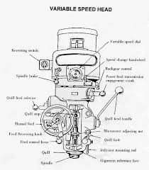 parts of a milling machine