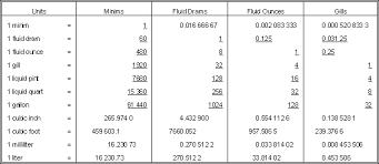 liquid measures table
