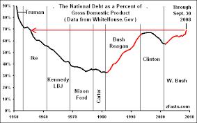 national debt graph