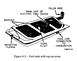 automotive gas tank