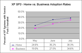 adoption rates