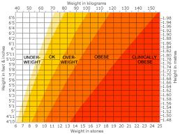 body mass graph
