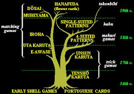 japanese family tree