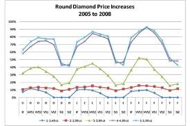 diamond price chart