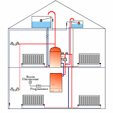 indirect heating systems