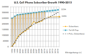 cell phone market