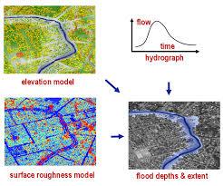 flood modelling