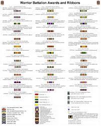 army ribbons chart