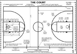 basket court dimensions