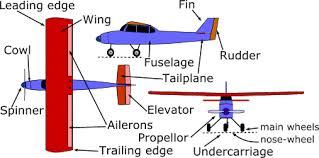 aircraft flight controls