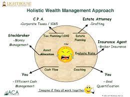 management approach
