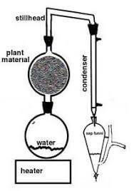 oil distiller