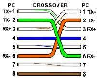 cross lan cable