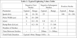 lightning current