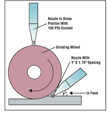 feed grinding