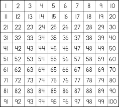 100 chart pictures
