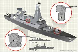 destroyer warships