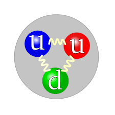 external image Quark_structure_proton_svg.png