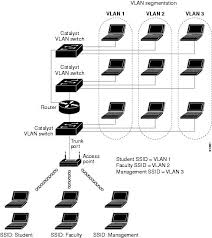 network configurations