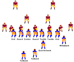 football offense formations
