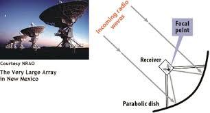parabolic telescope