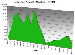 immigrants in the us